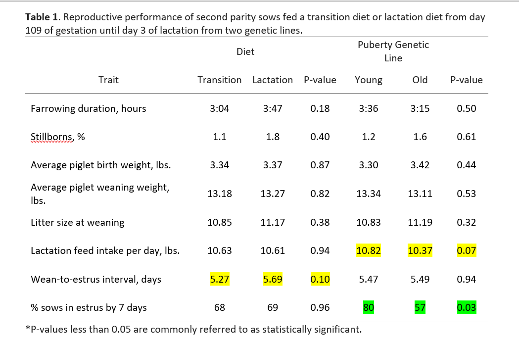 Reproductive Performance
